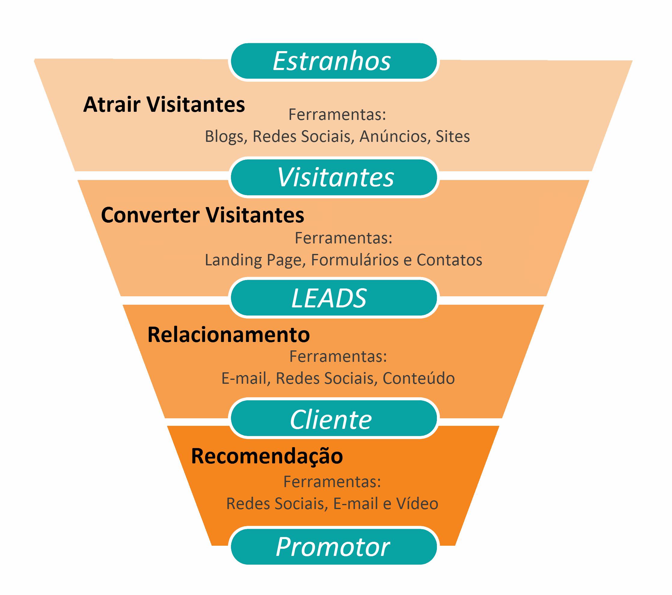 Funil de Vendas: que conteúdo usar em cada etapa - Agência JV Marketing com  Vendas Digital